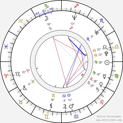 Nick Paonessa birth chart, biography, wikipedia 2020, 2021