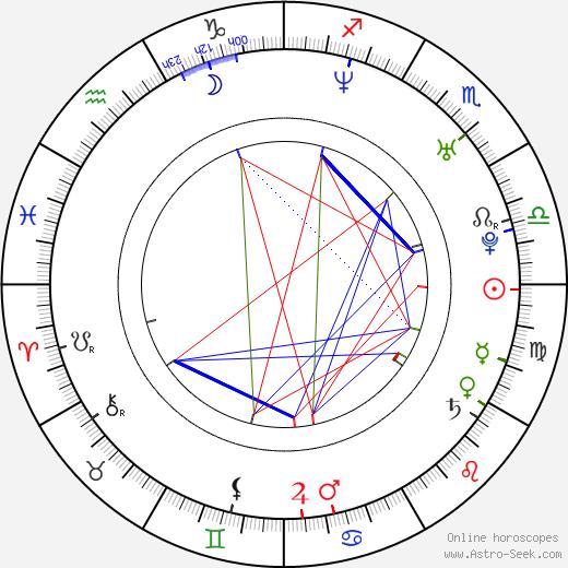 Nick Paonessa birth chart, Nick Paonessa astro natal horoscope, astrology