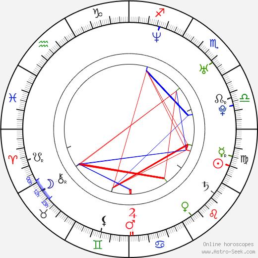 Oldřich Smysl birth chart, Oldřich Smysl astro natal horoscope, astrology