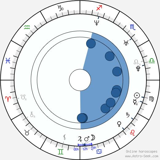 Pablo Cervantes wikipedia, horoscope, astrology, instagram
