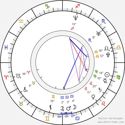 Pablo Cervantes birth chart, biography, wikipedia 2020, 2021