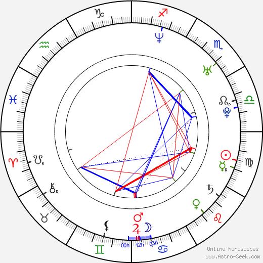 Pablo Cervantes birth chart, Pablo Cervantes astro natal horoscope, astrology