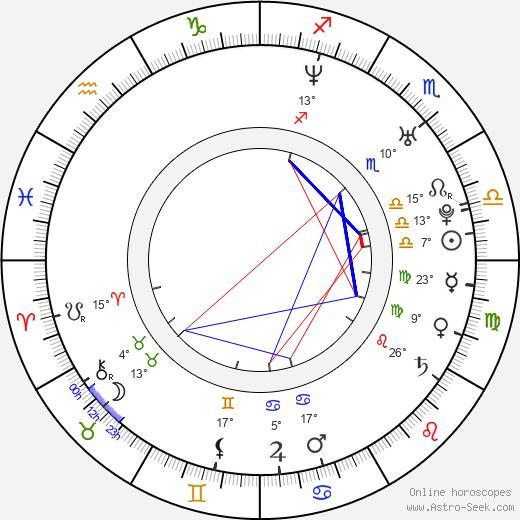 Pavel Rudolf Plasche birth chart, biography, wikipedia 2020, 2021