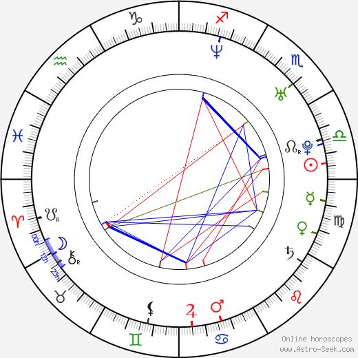 Pawel Gladys birth chart, Pawel Gladys astro natal horoscope, astrology