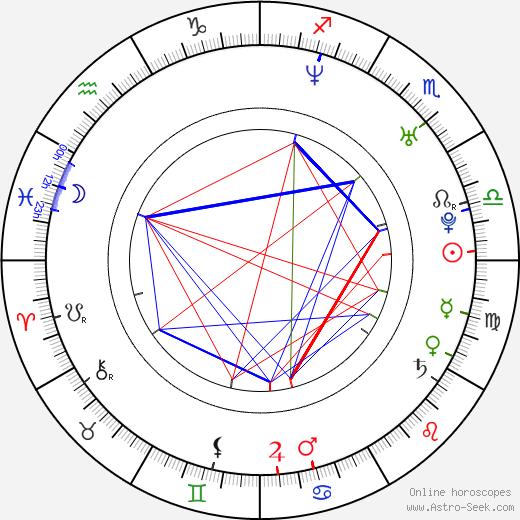 Robbie Jones день рождения гороскоп, Robbie Jones Натальная карта онлайн