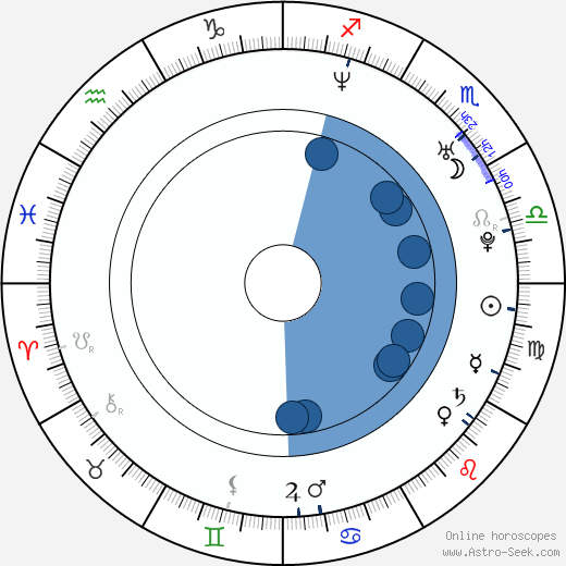 Roman Timko wikipedia, horoscope, astrology, instagram