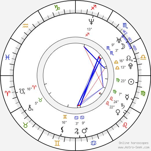 Roman Timko birth chart, biography, wikipedia 2019, 2020
