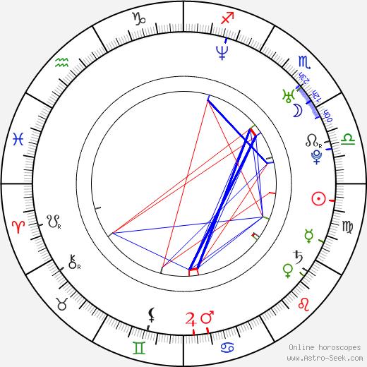 Roman Timko astro natal birth chart, Roman Timko horoscope, astrology