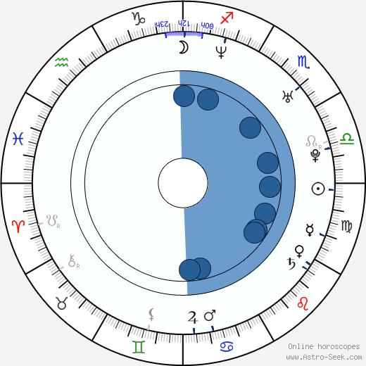 Sampo Terho wikipedia, horoscope, astrology, instagram