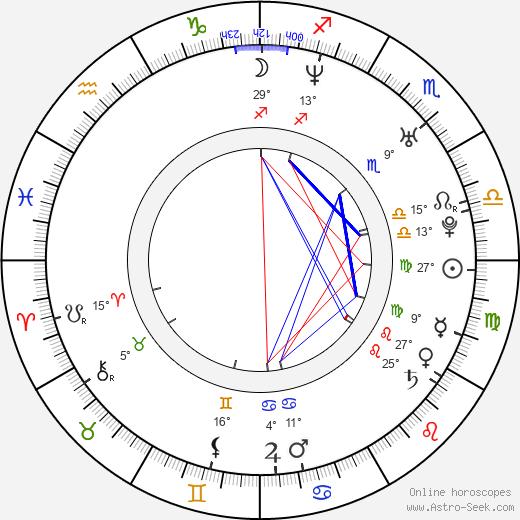 Sampo Terho birth chart, biography, wikipedia 2019, 2020