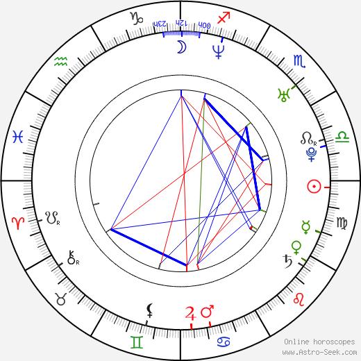 Sampo Terho birth chart, Sampo Terho astro natal horoscope, astrology