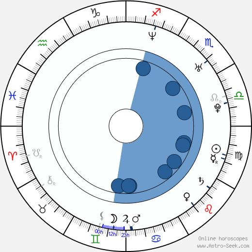 Sasha Maxime wikipedia, horoscope, astrology, instagram