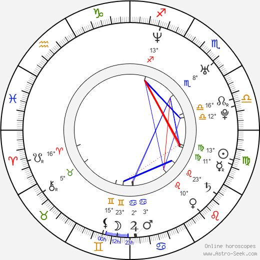 Sasha Maxime birth chart, biography, wikipedia 2020, 2021