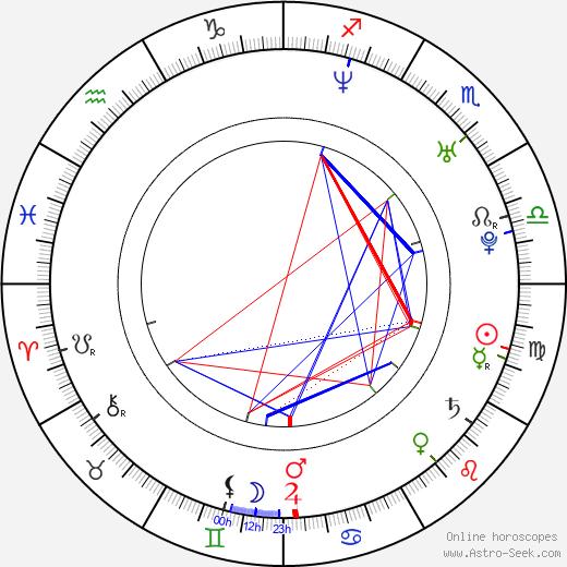 Sasha Maxime birth chart, Sasha Maxime astro natal horoscope, astrology