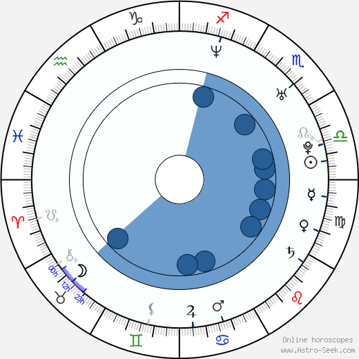 Sean Rogerson wikipedia, horoscope, astrology, instagram