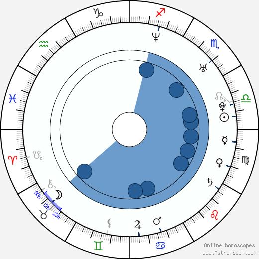 Tobi Schlegl wikipedia, horoscope, astrology, instagram