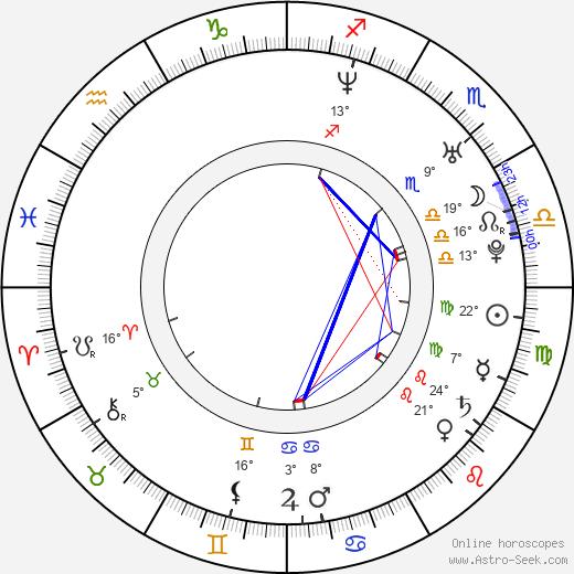 Tom Hardy birth chart, biography, wikipedia 2019, 2020