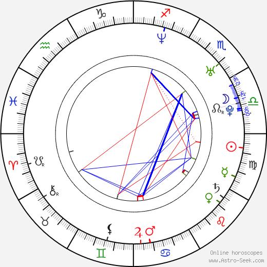 Tom Hardy Astro Birth Chart Horoscope Date Of Birth