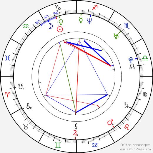 A. J. - Alexander James McLean день рождения гороскоп, A. J. - Alexander James McLean Натальная карта онлайн