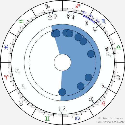America Olivo wikipedia, horoscope, astrology, instagram