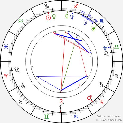 America Olivo astro natal birth chart, America Olivo horoscope, astrology