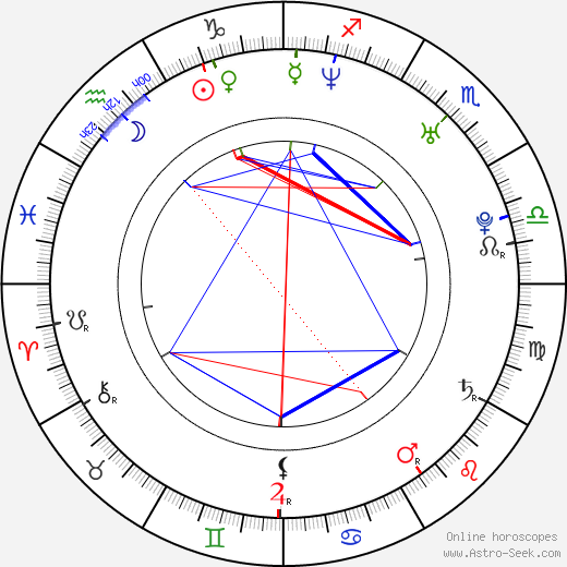 Antonio Cupo astro natal birth chart, Antonio Cupo horoscope, astrology