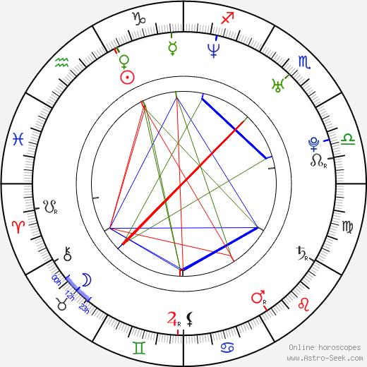Ashton Holmes astro natal birth chart, Ashton Holmes horoscope, astrology