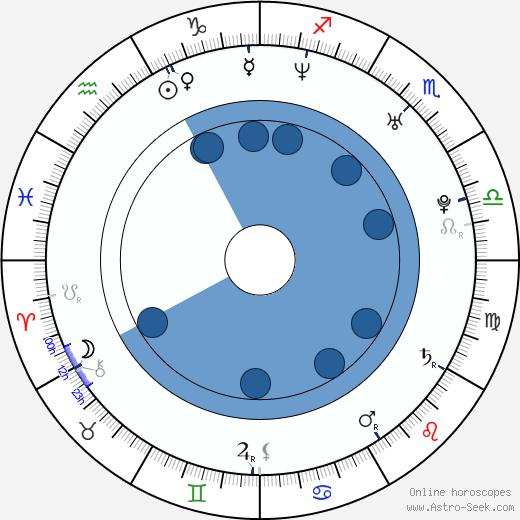 Branislav Trifunovic wikipedia, horoscope, astrology, instagram