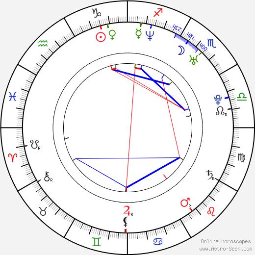 Bruno Natal день рождения гороскоп, Bruno Natal Натальная карта онлайн