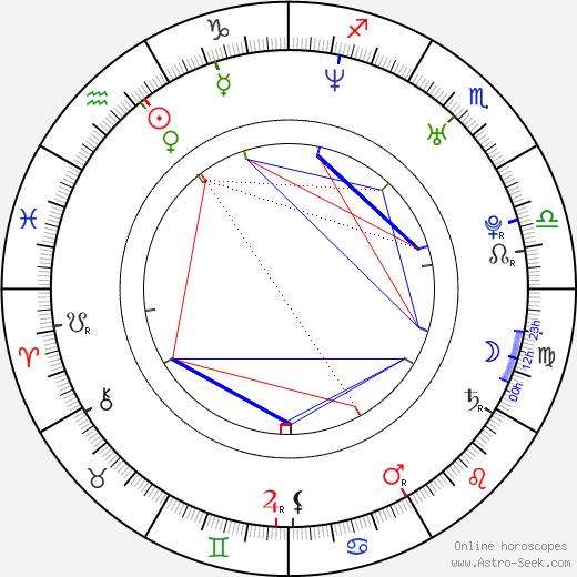 Christoffer Westerlund день рождения гороскоп, Christoffer Westerlund Натальная карта онлайн