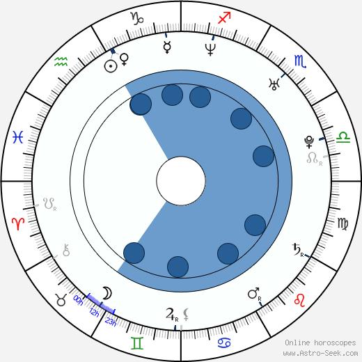 Clare Preuss wikipedia, horoscope, astrology, instagram