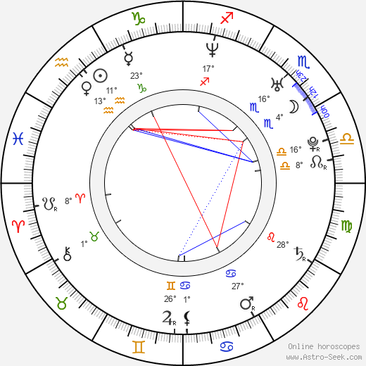 Daniel Margolius birth chart, biography, wikipedia 2018, 2019