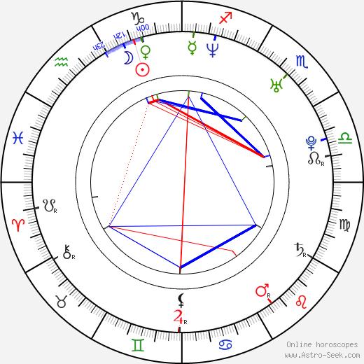 David Vaculík astro natal birth chart, David Vaculík horoscope, astrology