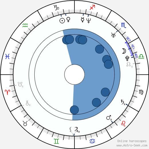 Dominic Wood wikipedia, horoscope, astrology, instagram
