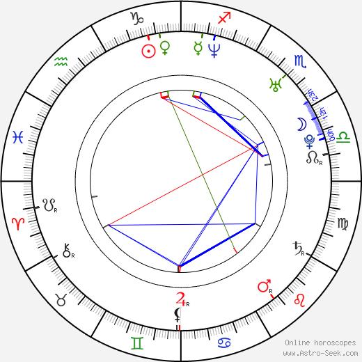 Dominic Wood birth chart, Dominic Wood astro natal horoscope, astrology