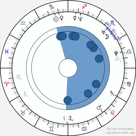 Dominik Hrbatý wikipedia, horoscope, astrology, instagram