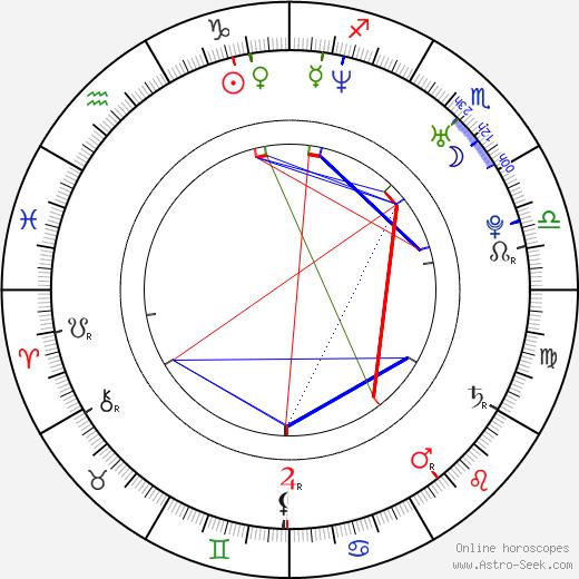 Dominik Hrbatý birth chart, Dominik Hrbatý astro natal horoscope, astrology