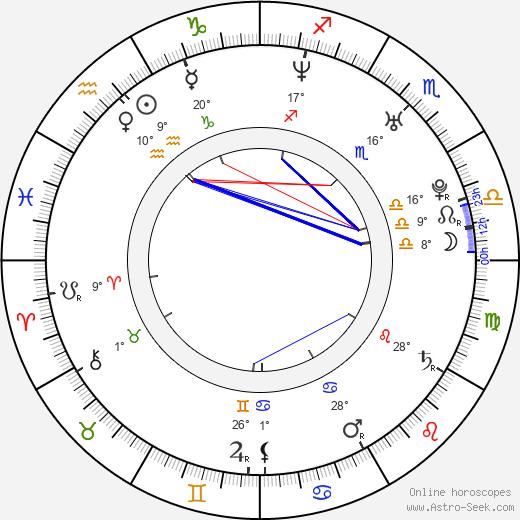 Ethan Mechare birth chart, biography, wikipedia 2020, 2021