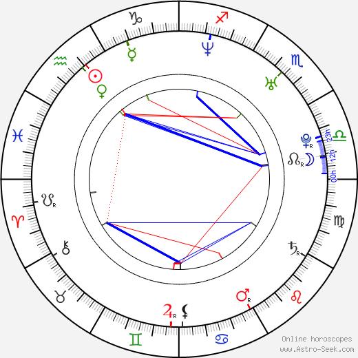 Ethan Mechare birth chart, Ethan Mechare astro natal horoscope, astrology