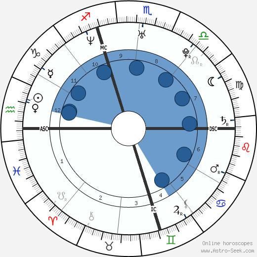 Gianluigi Buffon wikipedia, horoscope, astrology, instagram