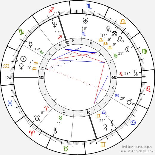 Gianluigi Buffon birth chart, biography, wikipedia 2020, 2021