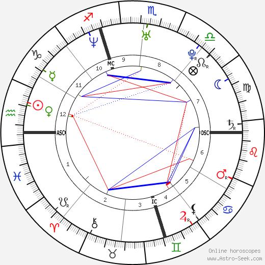 Gianluigi Buffon astro natal birth chart, Gianluigi Buffon horoscope, astrology