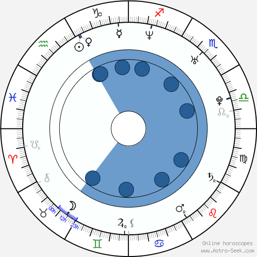 Goran Jevtic wikipedia, horoscope, astrology, instagram