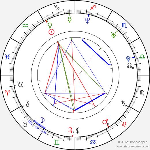 Goran Jevtic tema natale, oroscopo, Goran Jevtic oroscopi gratuiti, astrologia