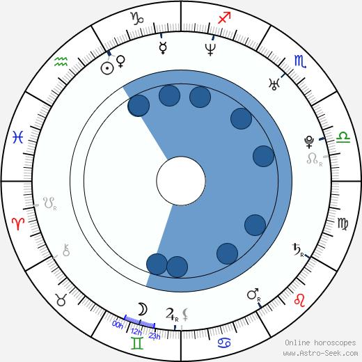 In-kwon Kim wikipedia, horoscope, astrology, instagram