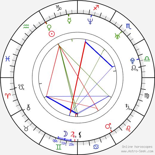 Ján Mečoch birth chart, Ján Mečoch astro natal horoscope, astrology