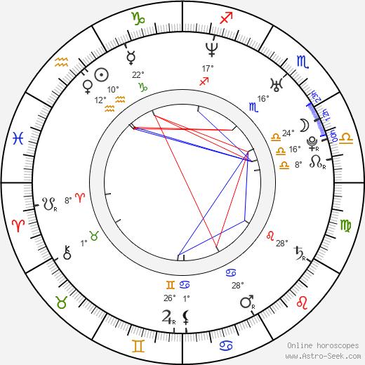 Jason Corgan Brown birth chart, biography, wikipedia 2019, 2020