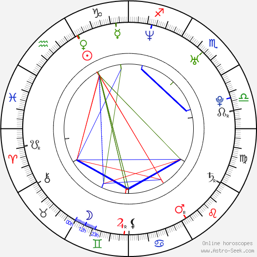 Jean-Christian Tassy birth chart, Jean-Christian Tassy astro natal horoscope, astrology