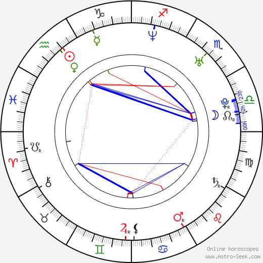 Jonathan Jakubowicz день рождения гороскоп, Jonathan Jakubowicz Натальная карта онлайн