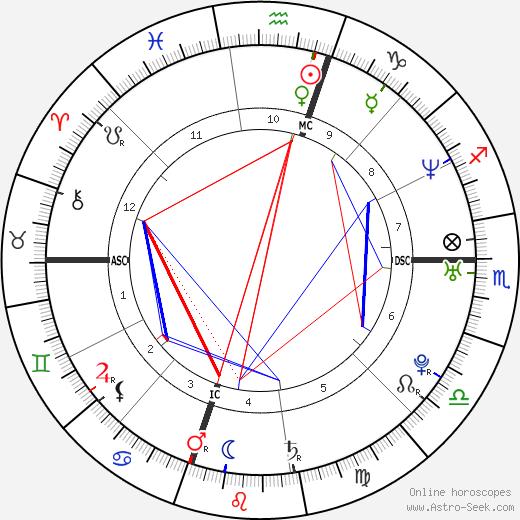 Kevin Tillman astro natal birth chart, Kevin Tillman horoscope, astrology